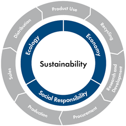 SMA Sustainability